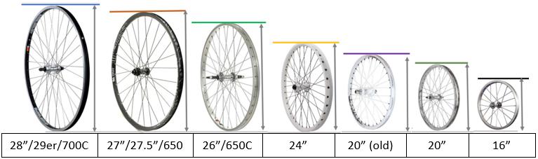 Tipos de ruedas para bici urbana